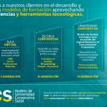 SISTEL, líder en formación virtual corporativa, lanza su nuevo modelo de capacitación: Desarrollo de Universidades Corporativas